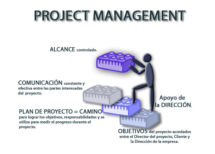 queesprojectmanagement